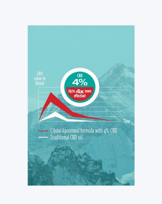 Liposomale-CBD-Olie-4%1